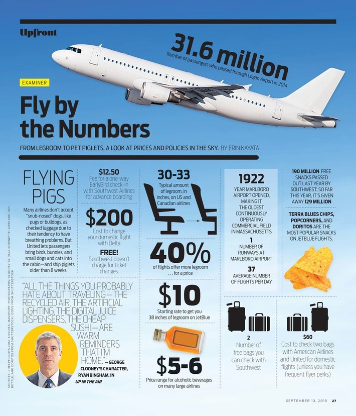 Fly By The Numbers