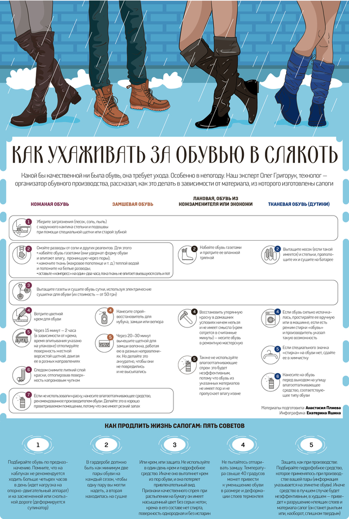"Infographic ""How to care shoes in bad weather"""