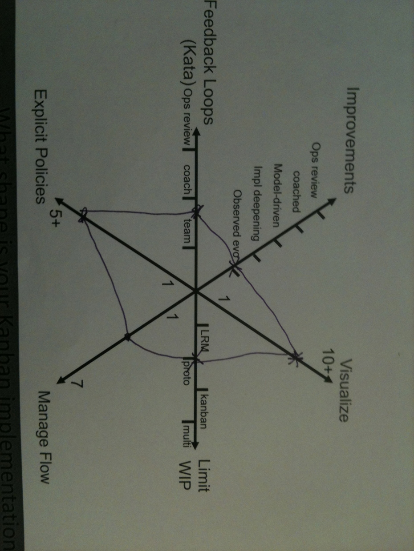 Kiviat / Radar / Spider - depth of implementation