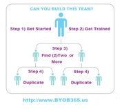 Can You Get 2 Poeple -  Can You Build This Team - Duplicate byob365.us