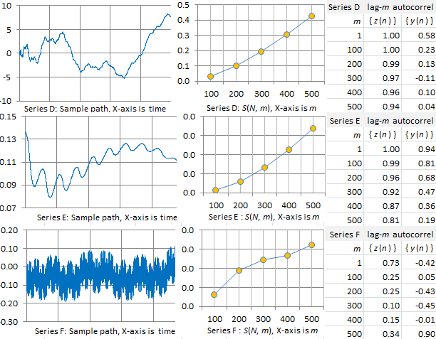Long-range Correlations in Time Series: Modeling, Testing