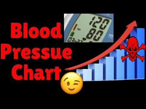 Blood Pressure Chart | See All The Blood Pressure Ranges | From Normal BP To Hypertensive Crisis