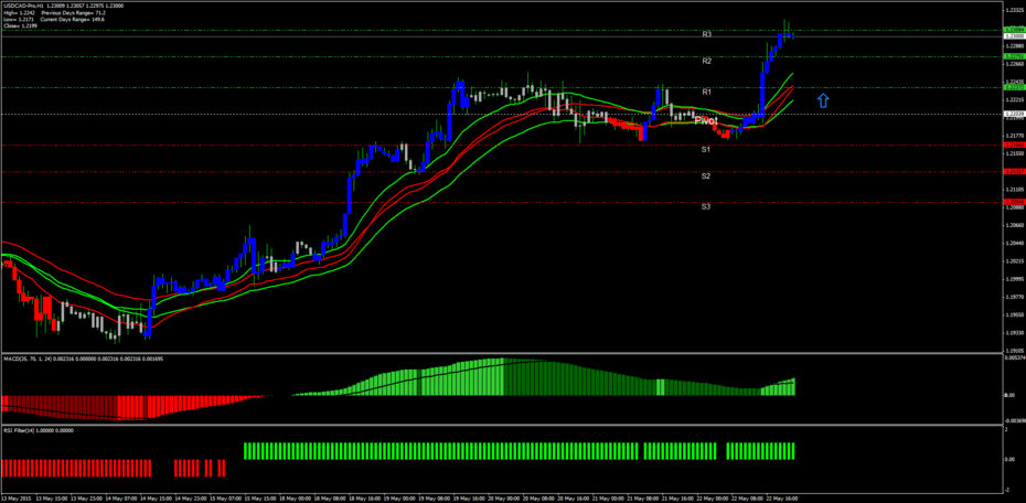 USDCAD-ProH1