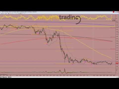 Trading en español Pre-Sesión Futuro Dolar-Libra 12-3-2012.avi
