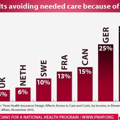Healthcare Not For Profit
