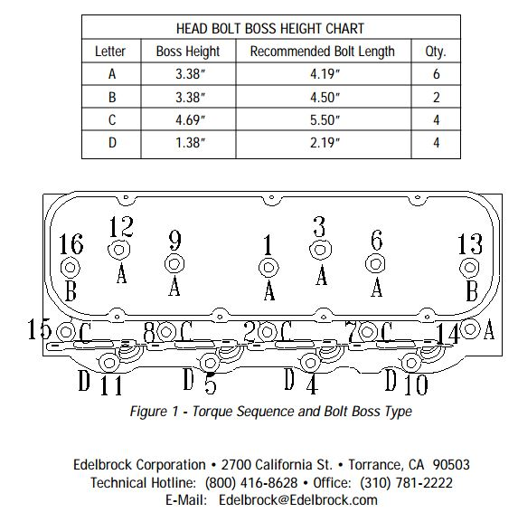 Torque and Bolt Sequence for 454 CC Heads - Chris Craft