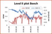 Sentinel-2 imagery meets Level I survey data