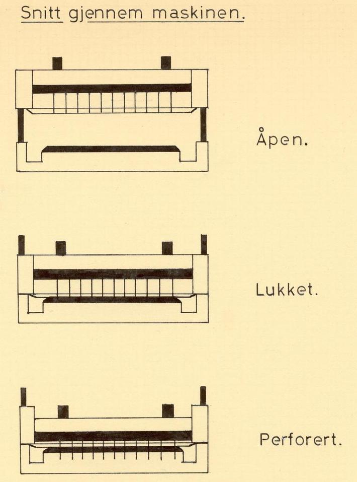 Perforeringsmaskinen snitt