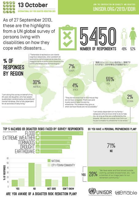 Global Survey on disabilities and disasters