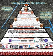 Pyramid of Death