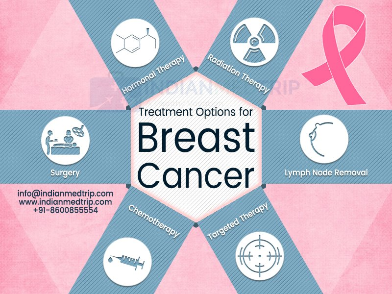 Treatment Options for Breast Cancer