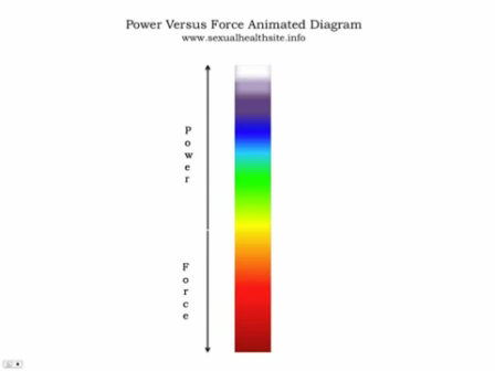 Power Versus Force Animated Diagram