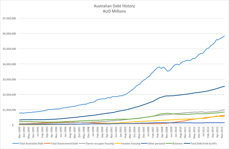 Total Australian Foreign Debt
