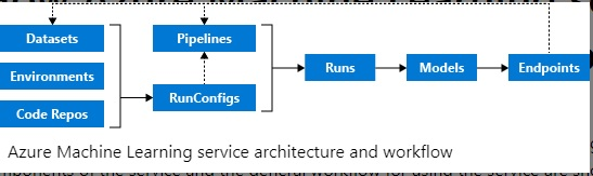 Azure Machine Learning Concepts An Introduction Data Science Central