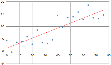 Simple Trick to Normalize Correlations, R-squared, and so on