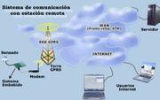 Adquisición de datos meteorológicos