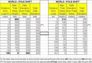 safety distances- pole shift