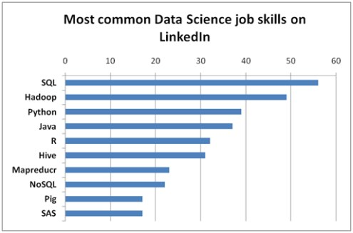 Data Scientist Core Skills - Data Science Central