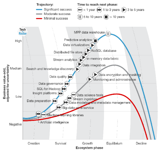 Top 10 Hot Data Science Technologies - Data Science Central