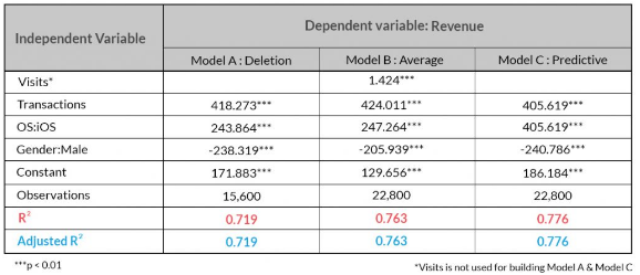 How to Treat Missing Values in Your Data - Data Science Central