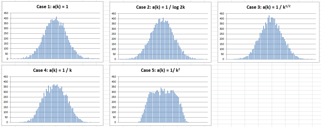The Fundamental Statistics Theorem Revisited - Data Science Central