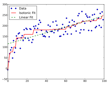 23 types of regression - Data Science Central