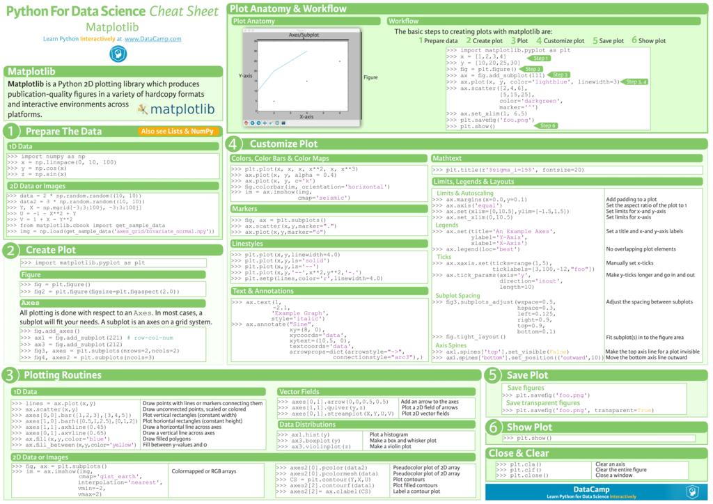 Matplotlib Cheat Sheet - Data Science Central