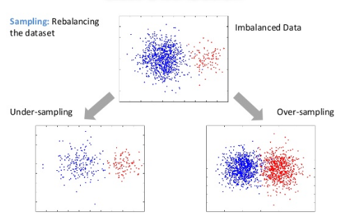 Handling imbalanced dataset in supervised learning using