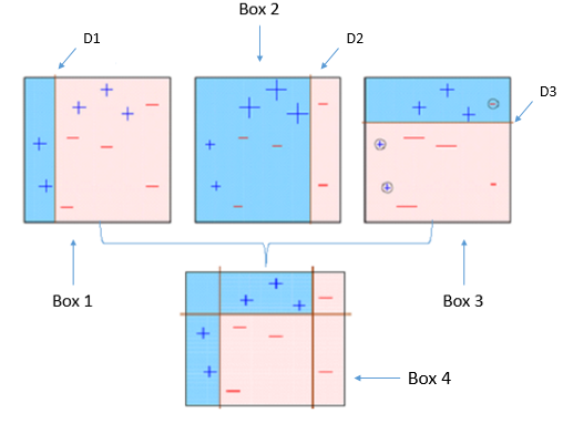 Boosting the accuracy of your Machine Learning models