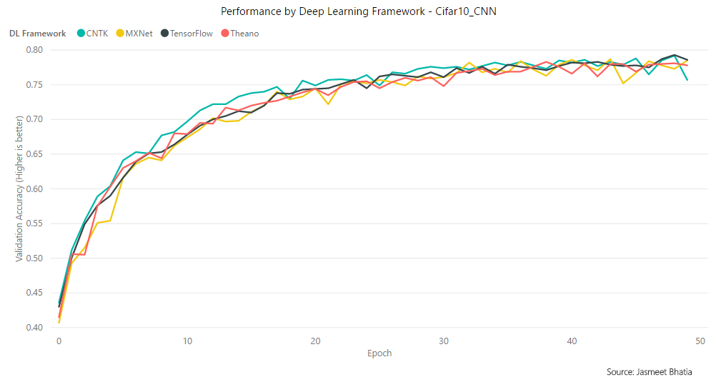 Search for the fastest Deep Learning Framework supported by