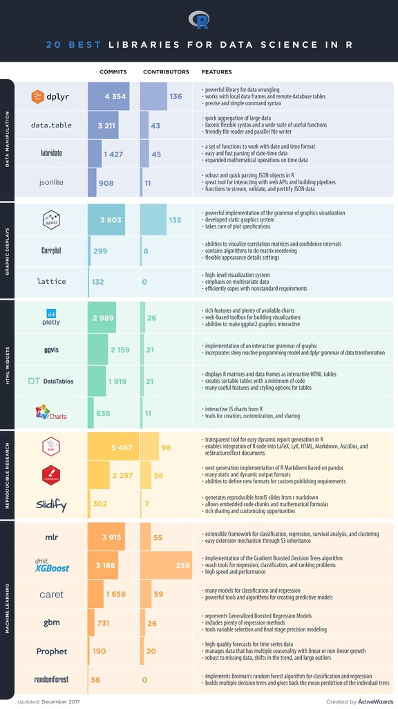 Top 20 R Libraries for Data Science in 2018 [Infographic] - Data