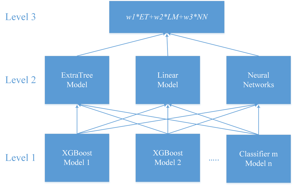 Linear, Machine Learning and Probabilistic Approaches for Time