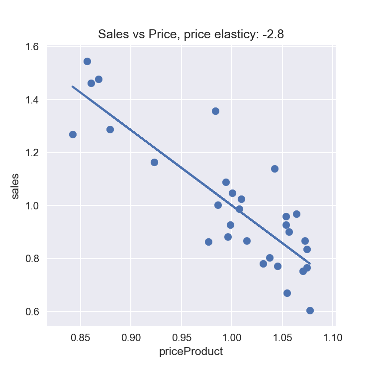 Modern Approaches for Sales Predictive Analytics - Data Science Central