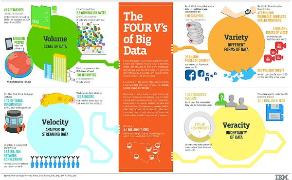 Seduced by the Big Data meme: Hadoop vs the Public Cloud