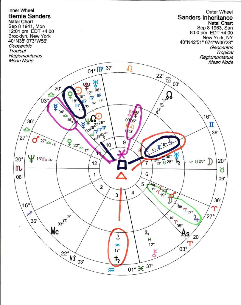 BASIC ASTROLOGY: The Rectification Of The Horoscope Of
