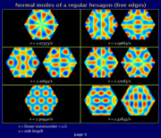 Freely vibrating hexagon, normal modes (page 5)