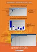 Statistiques utilisation de HAL à l'ECL