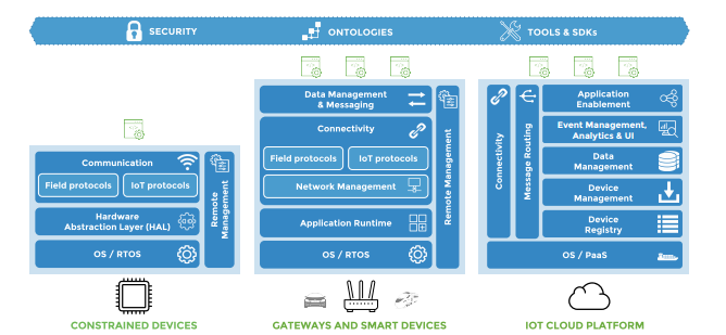 Classification of IoT Devices – CISO Platform