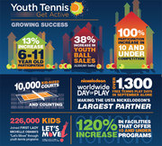 US Youth Tennis Growth in 2012