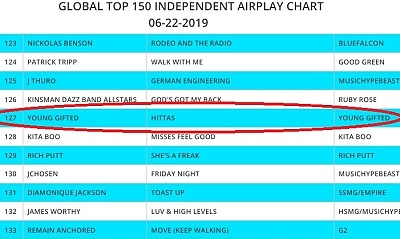 WEEK #4 ..TOP #150 GLOBAL INDIE MUSIC CHARTS YOUNG GIFTED STILL IN THE GAME