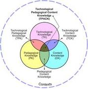 EDU654 Addressing problems of learning through technology and pedagogy