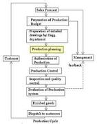 MGMT717 Advanced Production Planning and Inventory Control