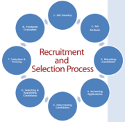 HRM626 Recruitment and selection