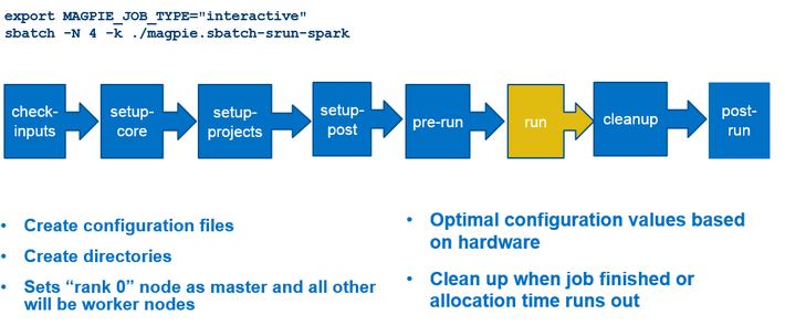 Workload Optimized Compute Servers Are Creating the Need for