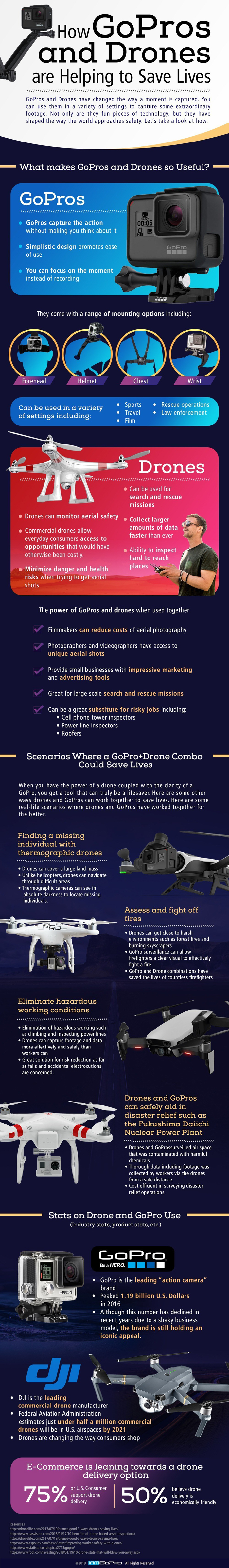 How GoPros and Drones are Helping to Save Lives
