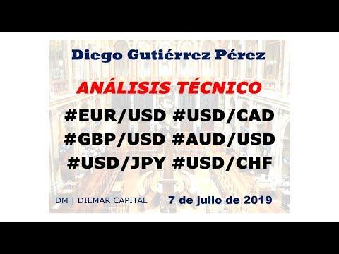 Análisis del Mercado de Divisas. (07/07/19).