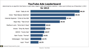 YouTube Top Viewed Ads Leaderboard