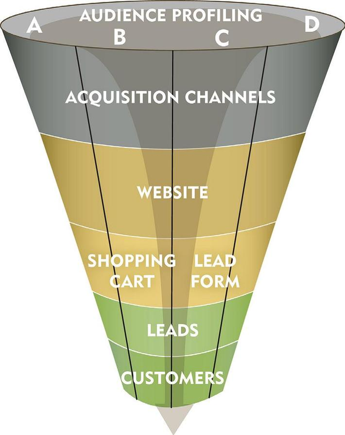 Digital Marketing Engagement Funnel