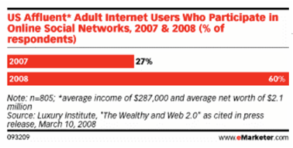 Are Web 2.0, UGC and Social Network Site Users Qualified Car Buyers?