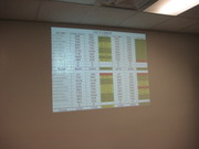 Current BDC Performance Numbers are displayed on 2 walls using projectors at Courtesy Chevrolet in Phoenix, AZ